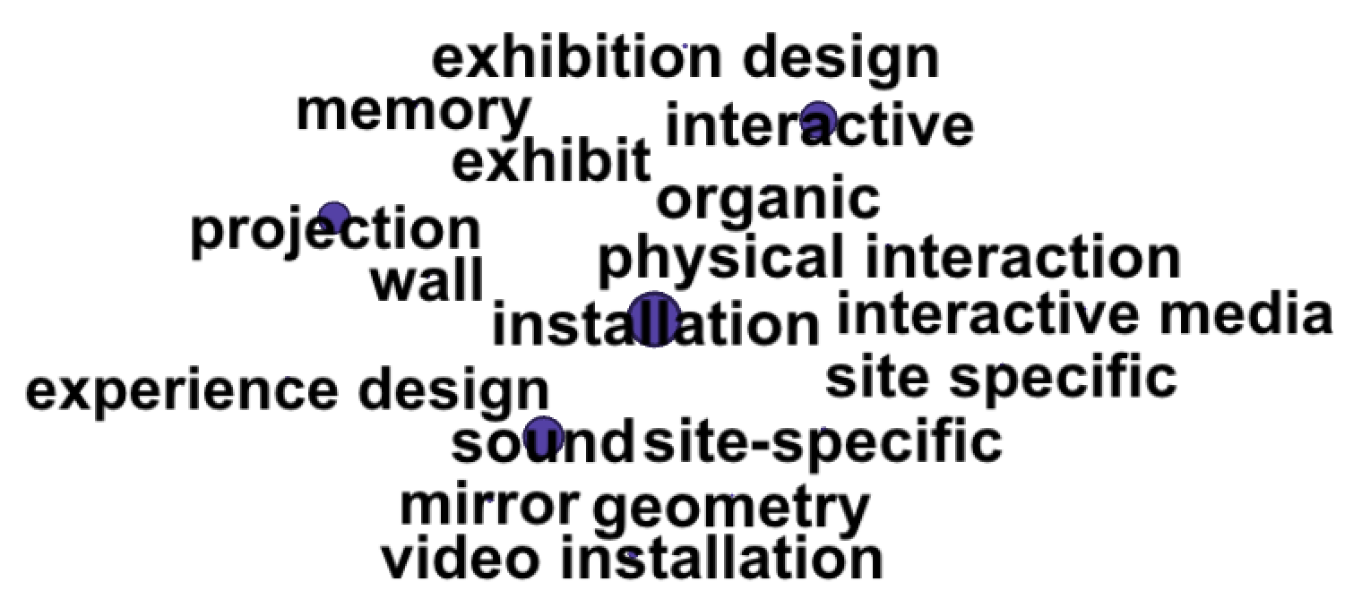 4% of projects: Installation and Exhibits