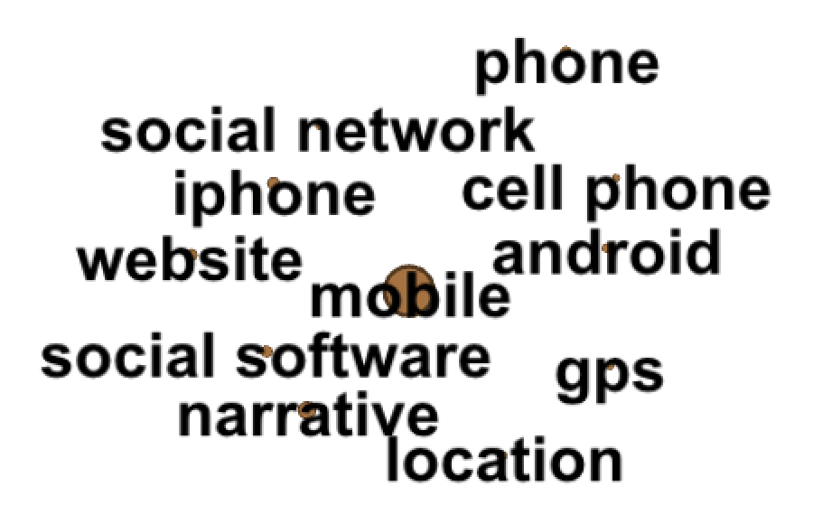6% of projects: Mobile/Phones/Narrative