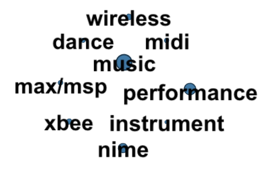 6% of projects: Music, Performance, NIME
