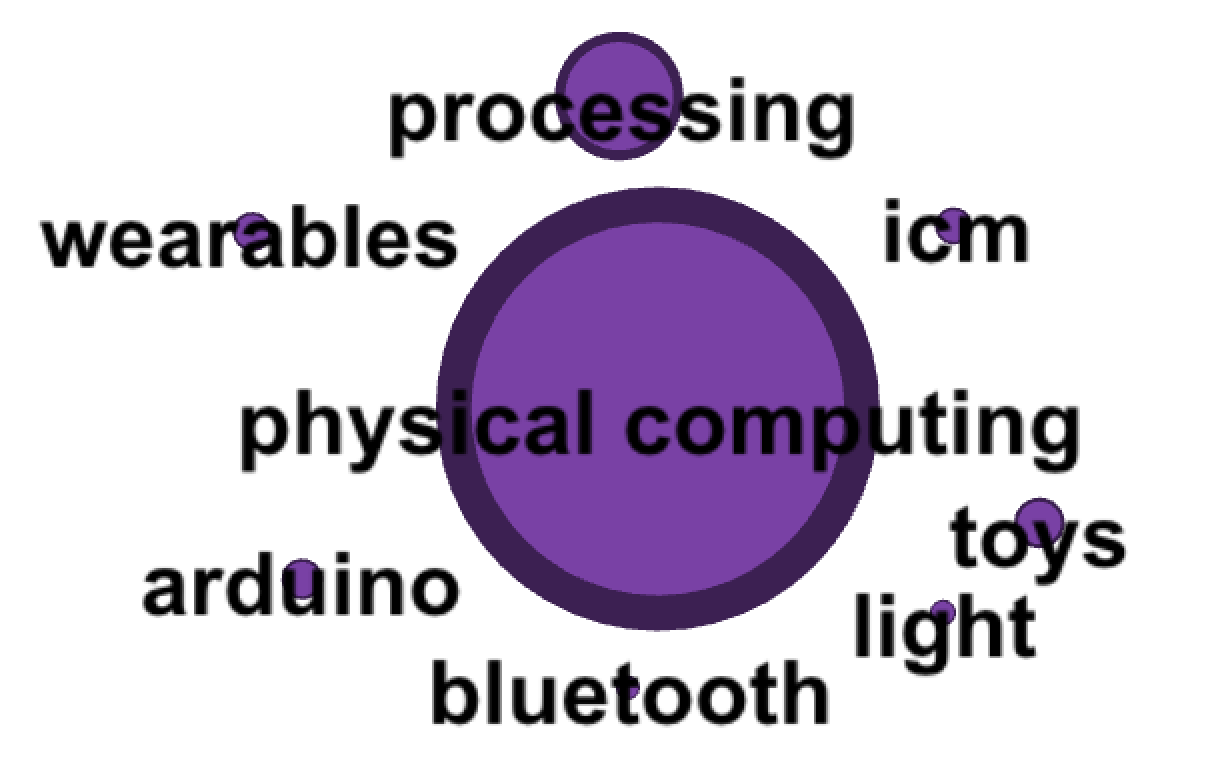 11% of projects: Physical Computing, Processing, and Arduino