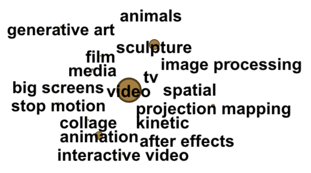 6% of projects: Video, Sculpture, Animation, Projection